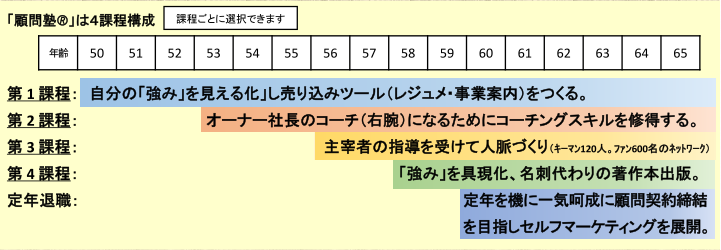 『顧問塾®』4課程構成